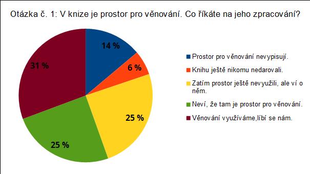 Průzkum spokojenosto - kniha Litoměřicko z nebe